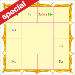 Specially Designed Horoscope Report