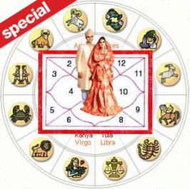 Marriage Horoscope 12222 for Aries: